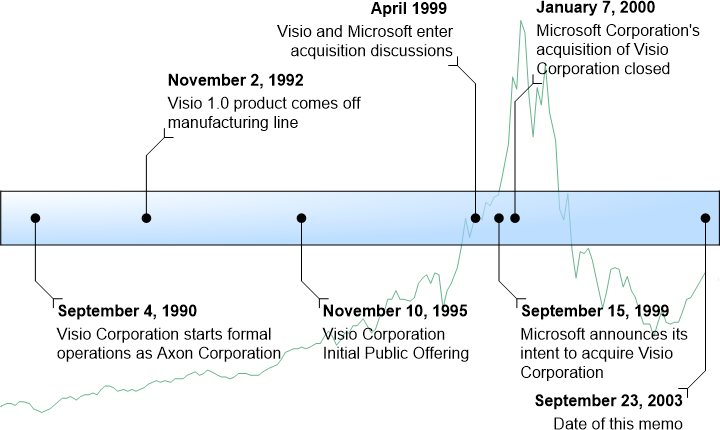 Diagram showing key dates in Visio history