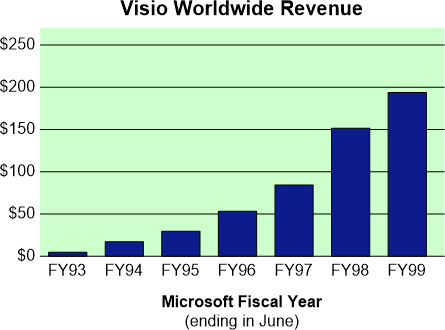Chart showing Visio Worldwide Revenue FY93 - FY99