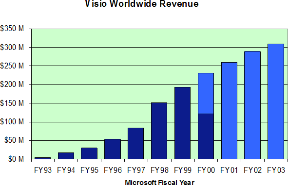 Chart showing Visio Worldwide Revenue FY93 - FY03