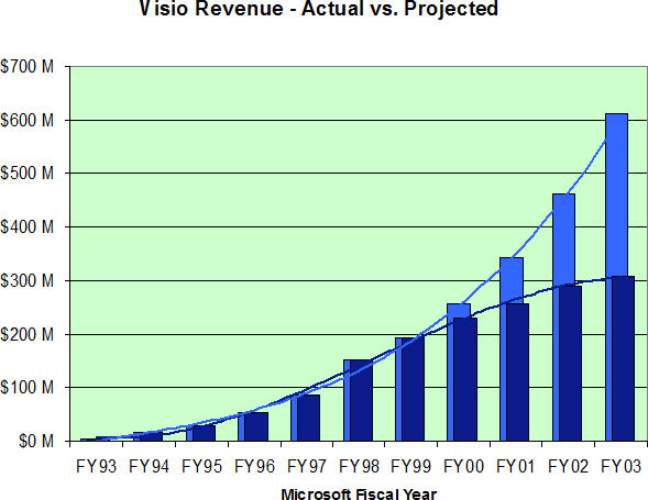 Chart showing Visio Worldwide Revenue FY93 - FY03 along with the higher post-acquisition revenue targets